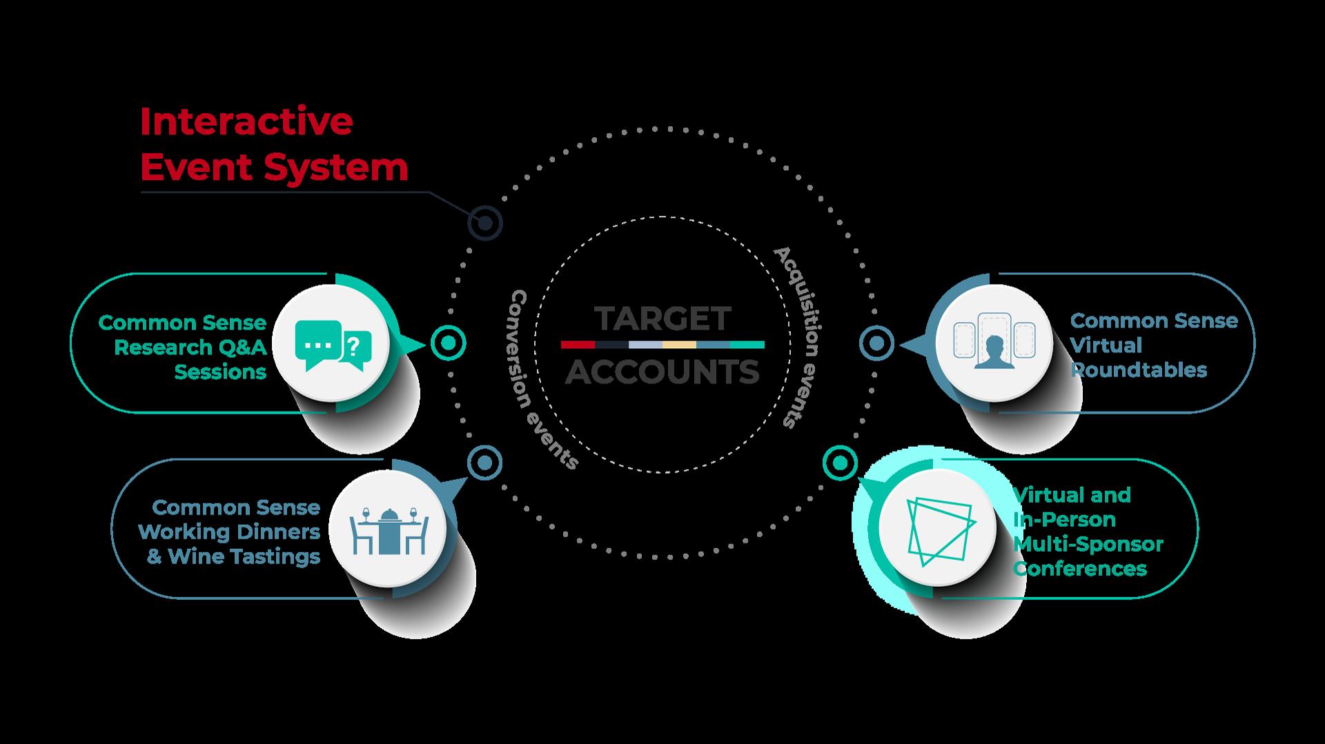 BuyerForesight Interactive Event System